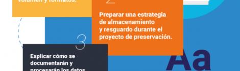 Implementación del Plan de Gestión de Datos PGD para proyectos de investigación